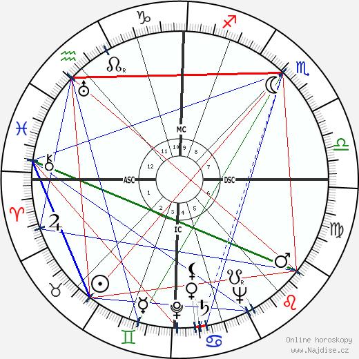 Bele Bachem wikipedie wiki 2018, 2019 horoskop