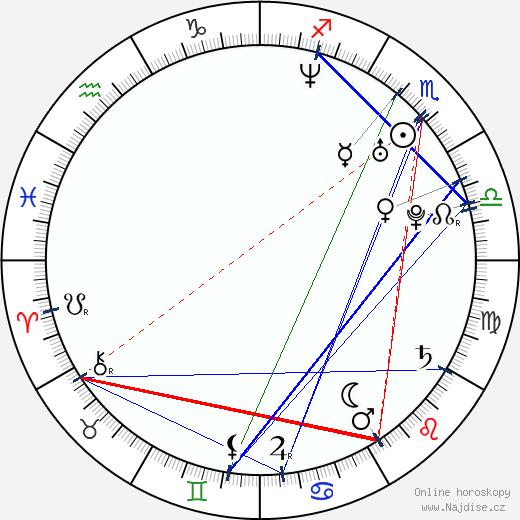 Belén Fabra wikipedie wiki 2018, 2019 horoskop