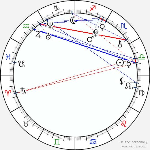 Bella Thorne wikipedie wiki 2017, 2018 horoskop