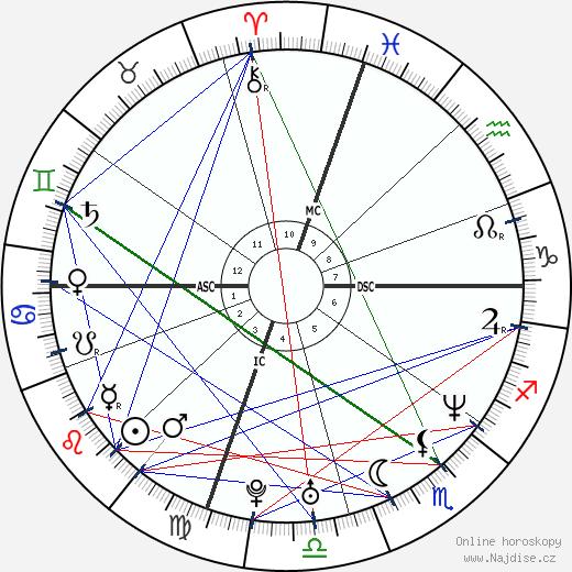 Ben Affleck wikipedie wiki 2020, 2021 horoskop
