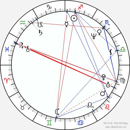 Ben Browder wikipedie wiki 2020, 2021 horoskop