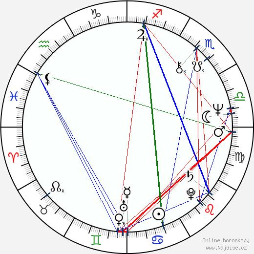 Ben Burtt wikipedie wiki 2018, 2019 horoskop