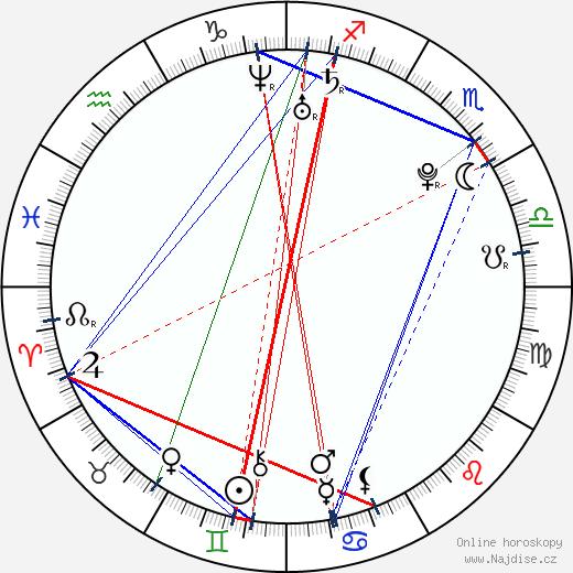 Ben Cristovao wikipedie wiki 2019, 2020 horoskop