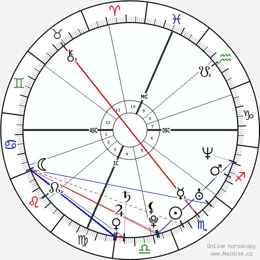 Ben Foster wikipedie wiki 2019, 2020 horoskop