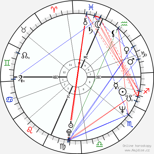 Ben Stiller wikipedie wiki 2019, 2020 horoskop