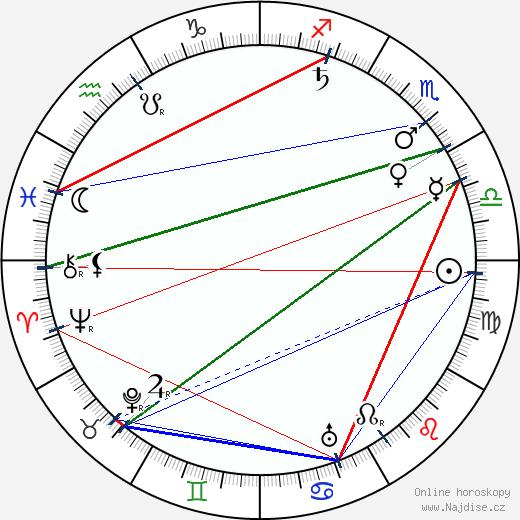 Ben Turpin wikipedie wiki 2017, 2018 horoskop