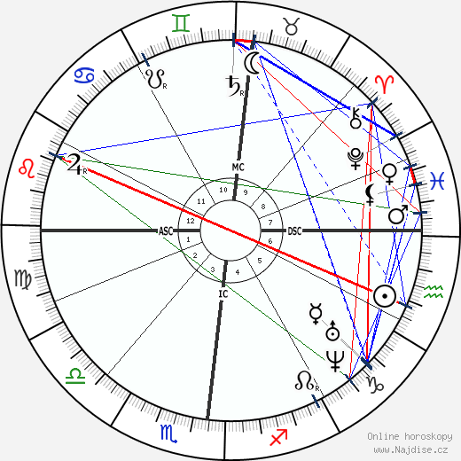 Benedetto Cairoli wikipedie wiki 2019, 2020 horoskop