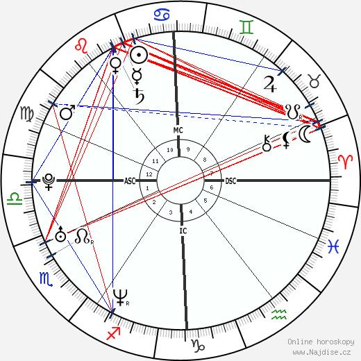 Benedict Cumberbatch wikipedie wiki 2018, 2019 horoskop