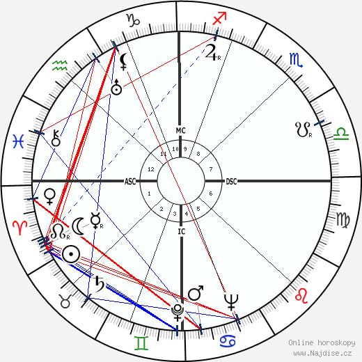 Benigno Zaccagnini wikipedie wiki 2018, 2019 horoskop