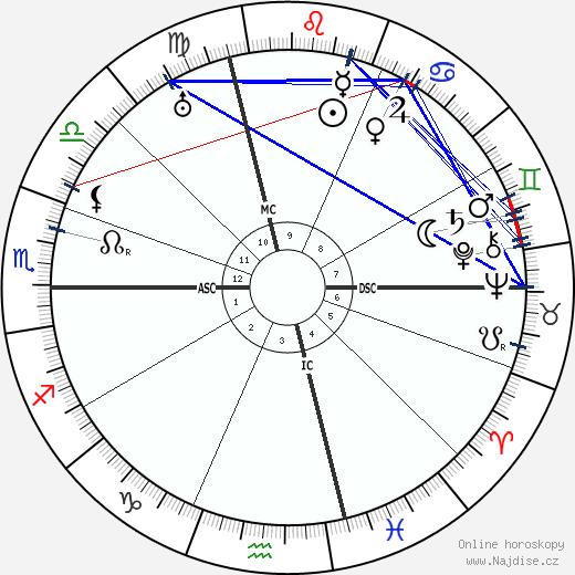 Benito Mussolini wikipedie wiki 2018, 2019 horoskop