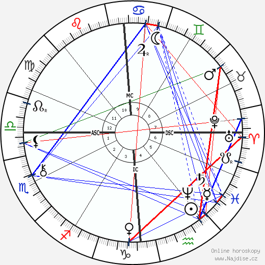 Benjamin Baillaud wikipedie wiki 2017, 2018 horoskop