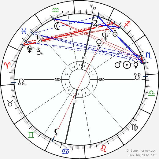 Benjamin Butler wikipedie wiki 2018, 2019 horoskop