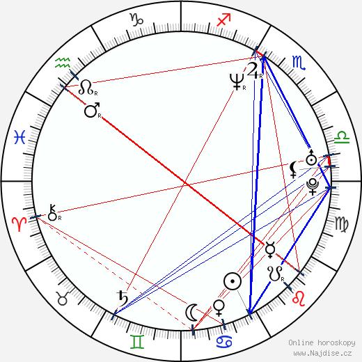 Benjamin Easterday wikipedie wiki 2018, 2019 horoskop