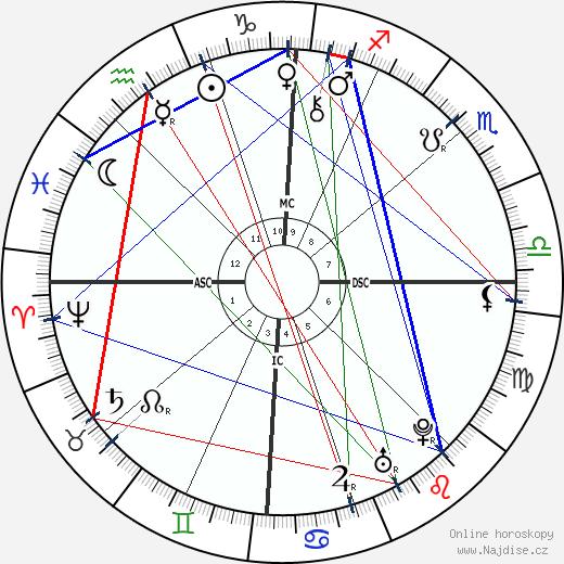Benjamin Franklin wikipedie wiki 2018, 2019 horoskop