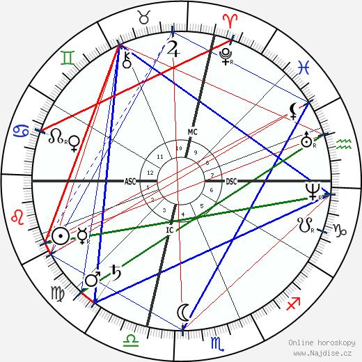 Benjamin Harrison wikipedie wiki 2019, 2020 horoskop