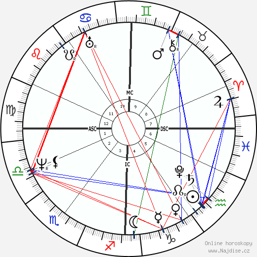 Benjamin Haydon wikipedie wiki 2019, 2020 horoskop
