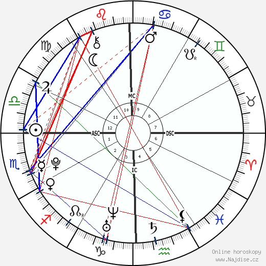 Benjamin Keough wikipedie wiki 2017, 2018 horoskop