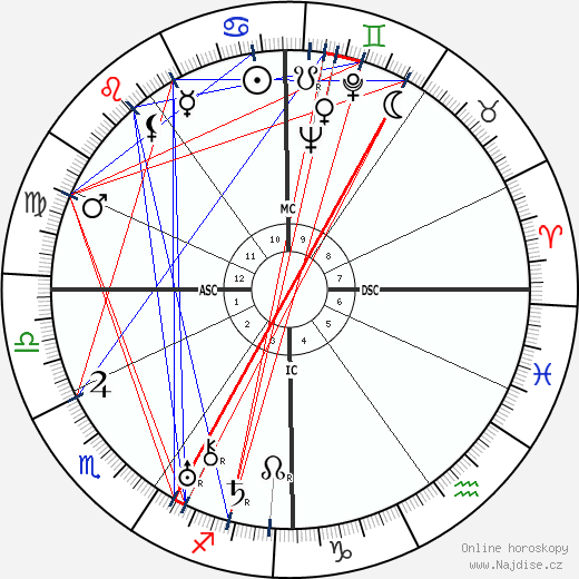 Benjamin Péret wikipedie wiki 2017, 2018 horoskop