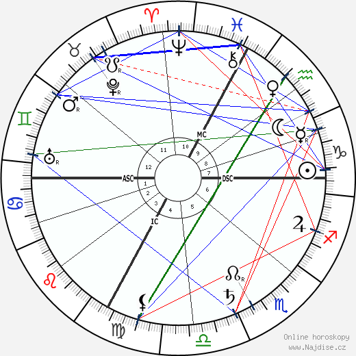 Benjamin Rabier wikipedie wiki 2018, 2019 horoskop