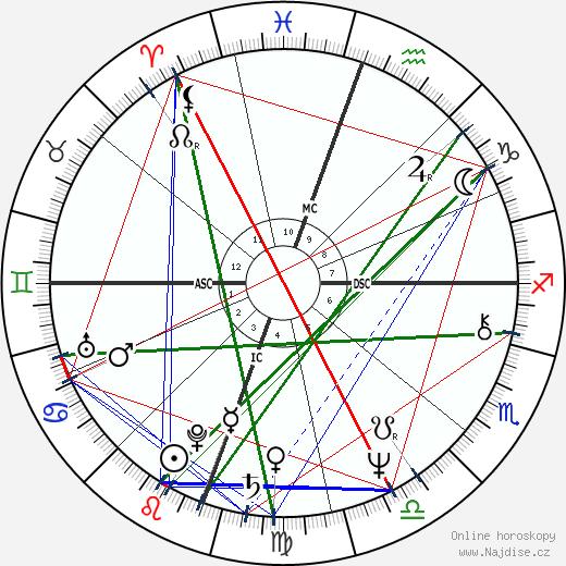Benjamin Stanton Gage wikipedie wiki 2018, 2019 horoskop