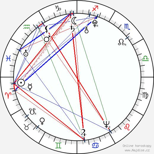 Benjamin Thompson wikipedie wiki 2019, 2020 horoskop
