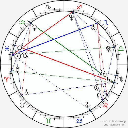 Benji Madden wikipedie wiki 2020, 2021 horoskop