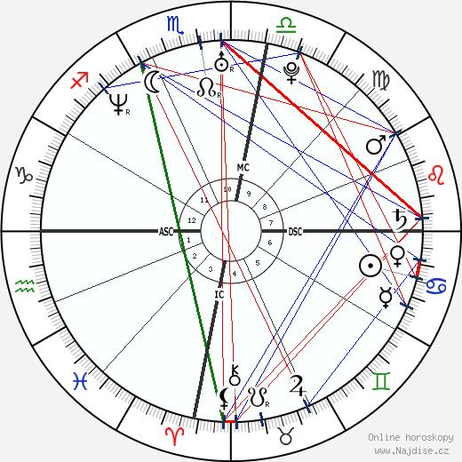 Bérénice Bejo wikipedie wiki 2018, 2019 horoskop