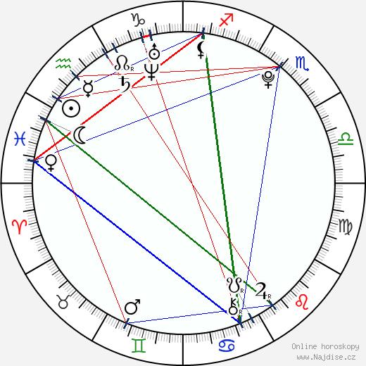 Berenika Kohoutová wikipedie wiki 2019, 2020 horoskop