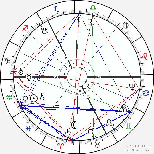 Bern Porter wikipedie wiki 2020, 2021 horoskop