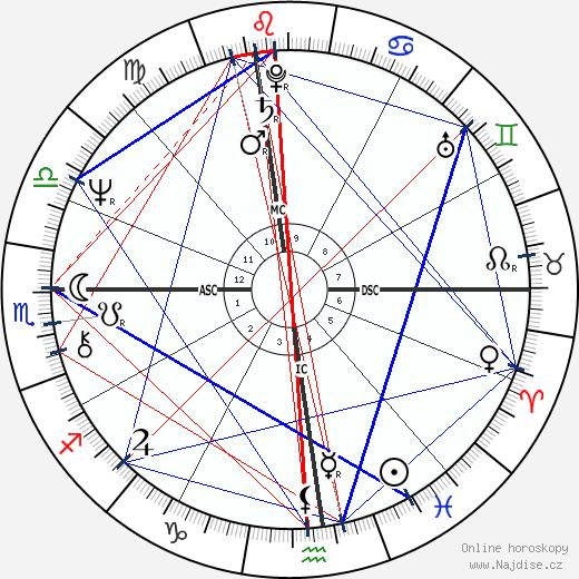 Bernadette Peters wikipedie wiki 2019, 2020 horoskop