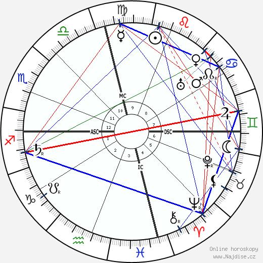 Bernard Baruch wikipedie wiki 2017, 2018 horoskop