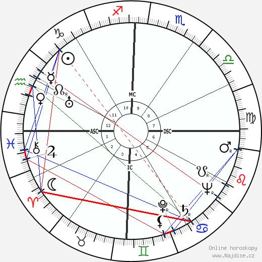 Bernard Blier wikipedie wiki 2018, 2019 horoskop