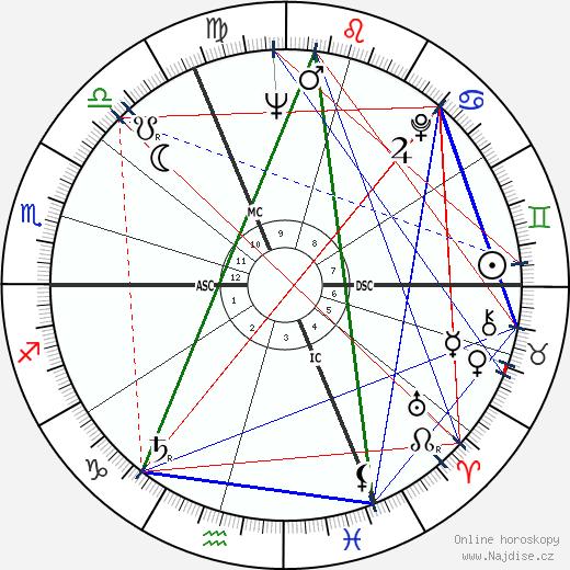 Bernard Fresson wikipedie wiki 2018, 2019 horoskop