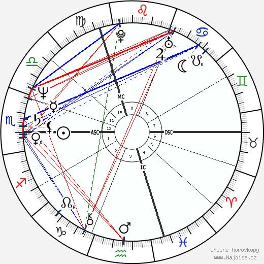 Bernard Hinault wikipedie wiki 2020, 2021 horoskop