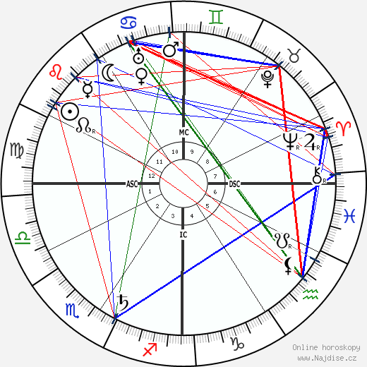 Bernard MacFadden wikipedie wiki 2019, 2020 horoskop