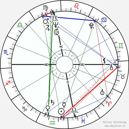 Bernard Rahis wikipedie wiki 2019, 2020 horoskop