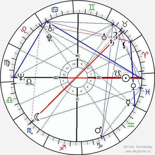 Bernardo Bertolucci wikipedie wiki 2019, 2020 horoskop