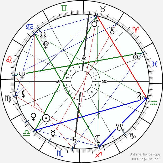 Bernardo Pacini wikipedie wiki 2019, 2020 horoskop