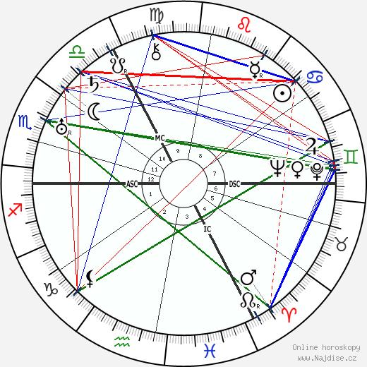 Bernhard Letterhaus wikipedie wiki 2017, 2018 horoskop