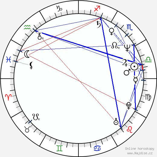Bernie Mac wikipedie wiki 2018, 2019 horoskop