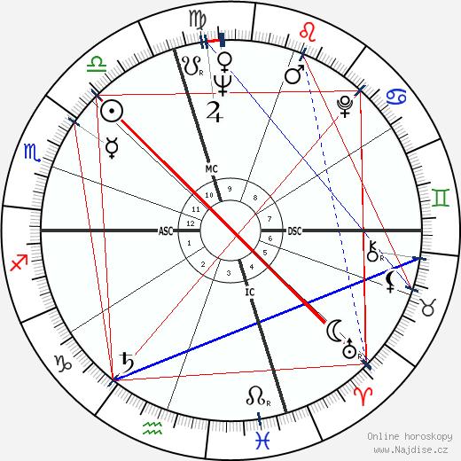 Bernie Siegel wikipedie wiki 2017, 2018 horoskop