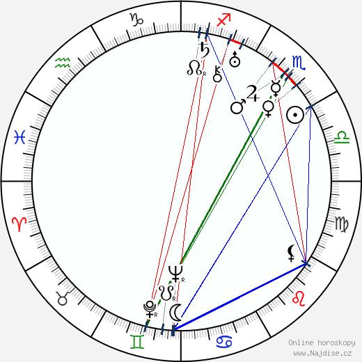 Bernt Balchen wikipedie wiki 2018, 2019 horoskop