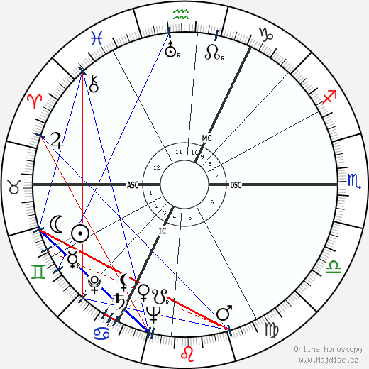 Bert Haanstra wikipedie wiki 2017, 2018 horoskop