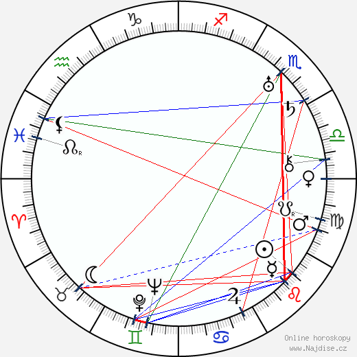 Bert Lahr wikipedie wiki 2018, 2019 horoskop