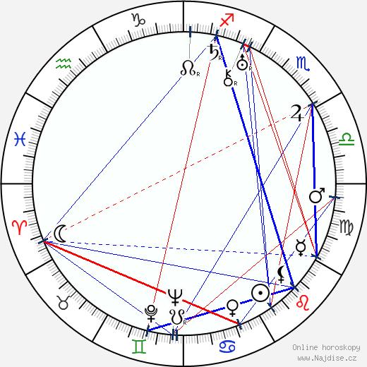 Bertel Ikonen wikipedie wiki 2018, 2019 horoskop