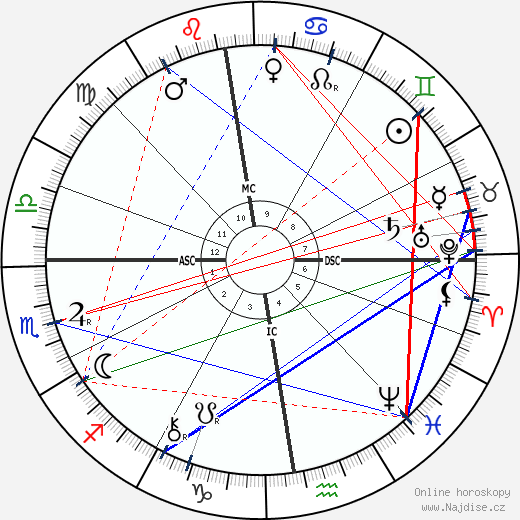 Berthe de Courrière wikipedie wiki 2017, 2018 horoskop