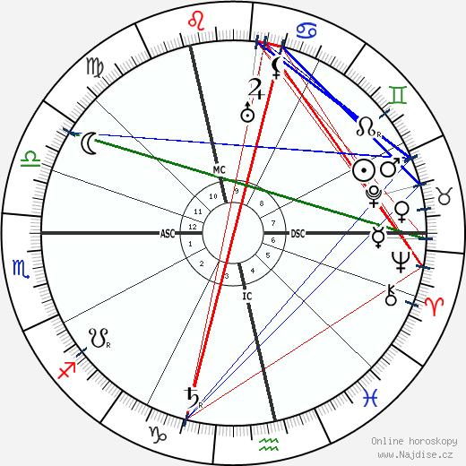 Bertrand Russell wikipedie wiki 2018, 2019 horoskop