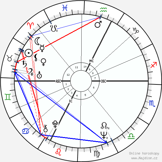 Bertrand Tavernier wikipedie wiki 2020, 2021 horoskop
