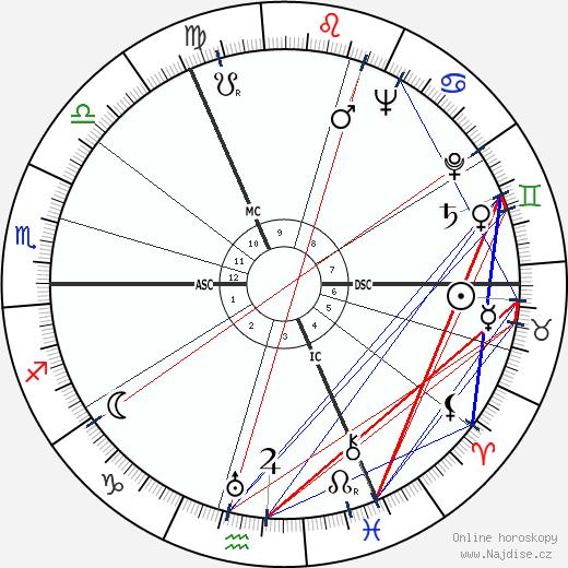 Bertus Aafjes wikipedie wiki 2018, 2019 horoskop