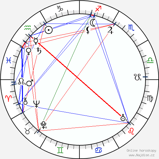 Bess Houdini wikipedie wiki 2018, 2019 horoskop